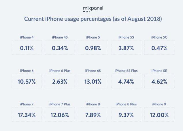 iPhone mới ra mắt là ắt phải có iPhone cũ về vườn, ngay cả iPhone X cũng chưa chắc thoát khỏi quy luật này - Ảnh 3.