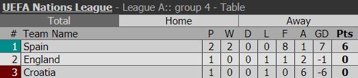 Á quân World Cup 2018 nhận thất bại không tưởng trước Tây Ban Nha - Ảnh 10.