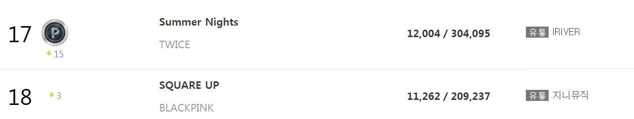 """Xôn xao tin album Black Pink giảm 1/4 giá, fan vui mừng, netizen nghi ngờ: """"Đấu không lại TWICE nên mới làm thế?"""" - Ảnh 1."""