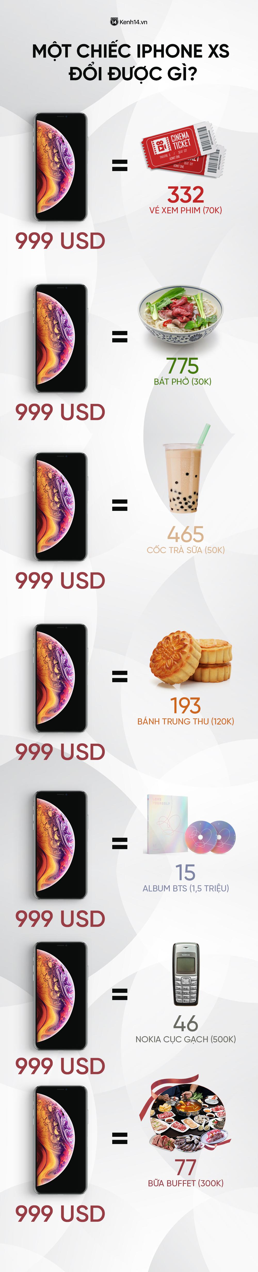 Cả iPhone Xs thu lại vừa bằng bao nhiêu bát phở, bao nhiêu cốc trà sữa và album của BTS? - Ảnh 1.