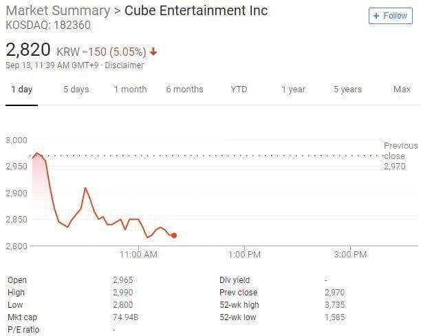 CUBE chịu hậu quả sau khi đuổi Hyuna và EDawn: Web chính thức bị đánh sập, cổ phiếu sụt giảm nghiêm trọng - Ảnh 1.