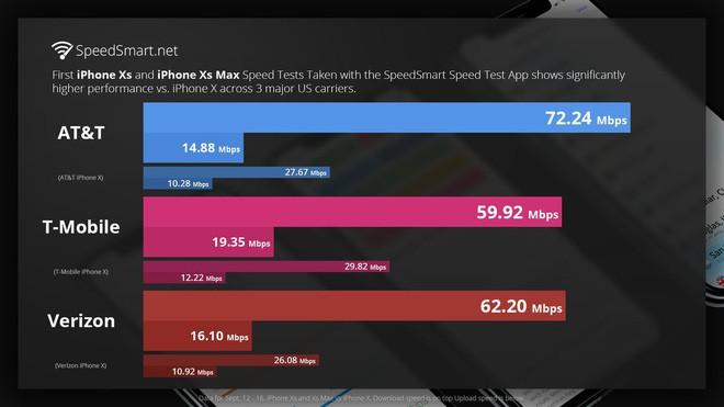 Review iPhone XS: Vì sao cạnh đáy iPhone XS lại thiếu cân đối như vậy? - Ảnh 3.