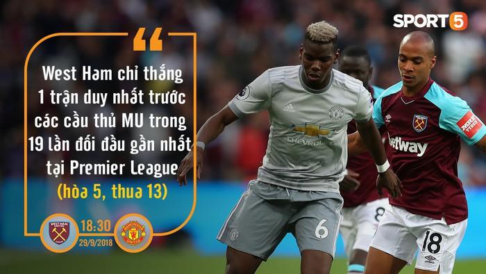 West Ham vs Manchester United: Hung thần Lukaku và lịch sử báo hiệu MU chiến thắng - Ảnh 1.