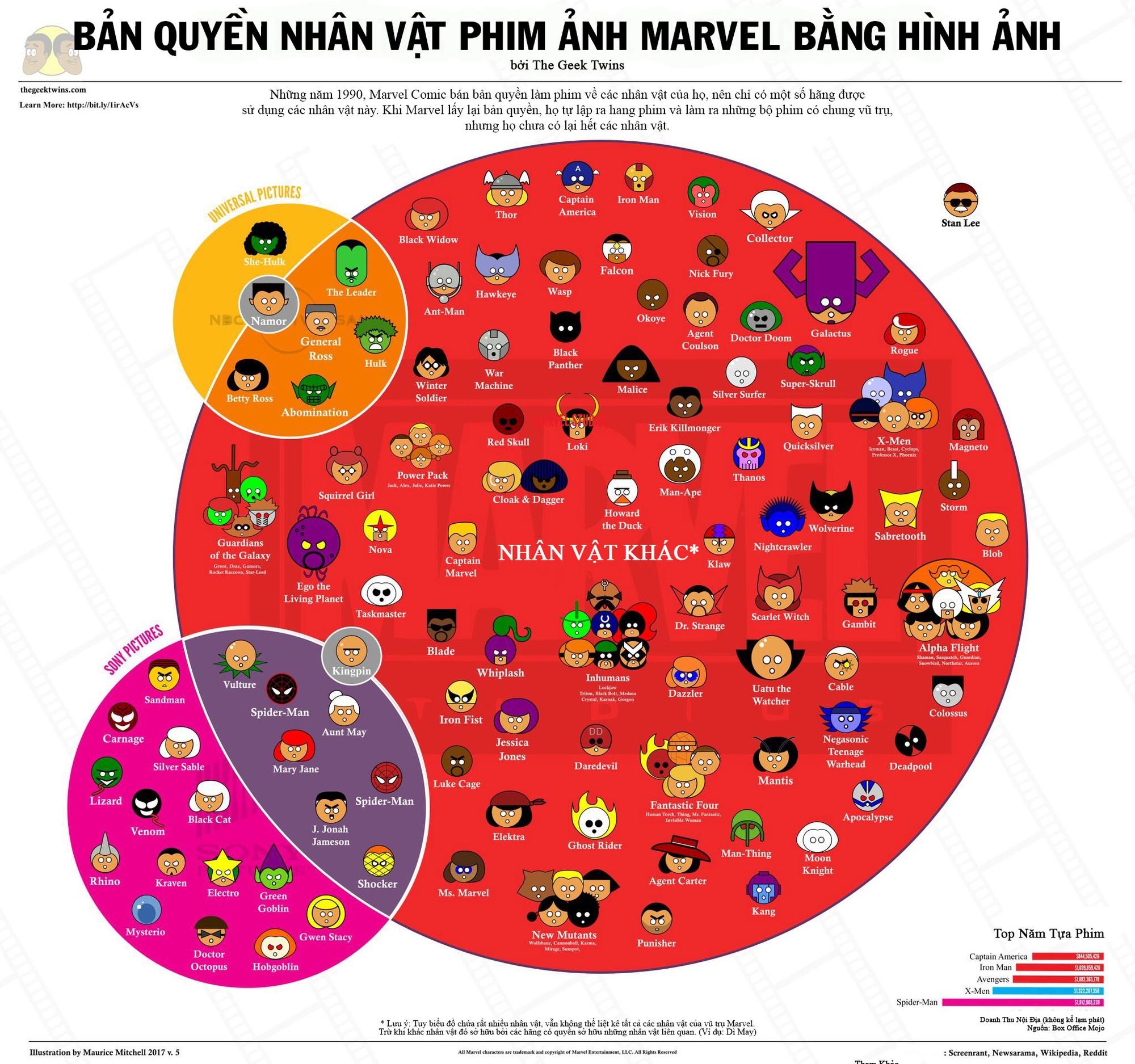 Chỉ 30 giây, nắm ngay tình trạng bản quyền nhân vật Marvel bằng một biểu