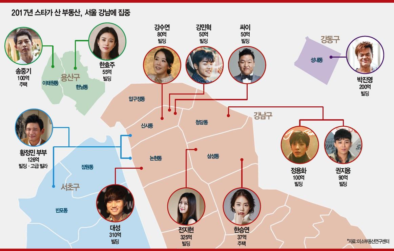 Với khối tài sản nghìn tỉ, Jeon Ji Hyun chễm chệ trong Top 10 đại gia bất động sản năm 2017 giữa 2 ông lớn showbiz - Ảnh 1.