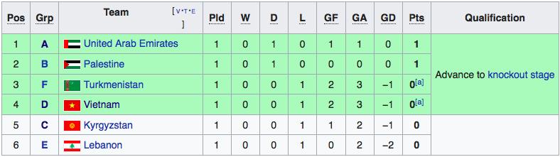 Việt Nam hưởng lợi khi các trận đấu Asian Cup hôm qua đều kết thúc với kết quả mạnh được - yếu thua - Ảnh 3.