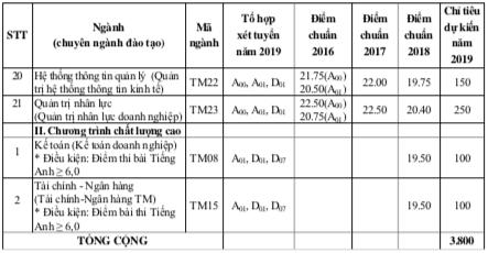 Đại học Thương Mại tuyển sinh thêm 2 ngành mới trong năm 2019 - Ảnh 3.