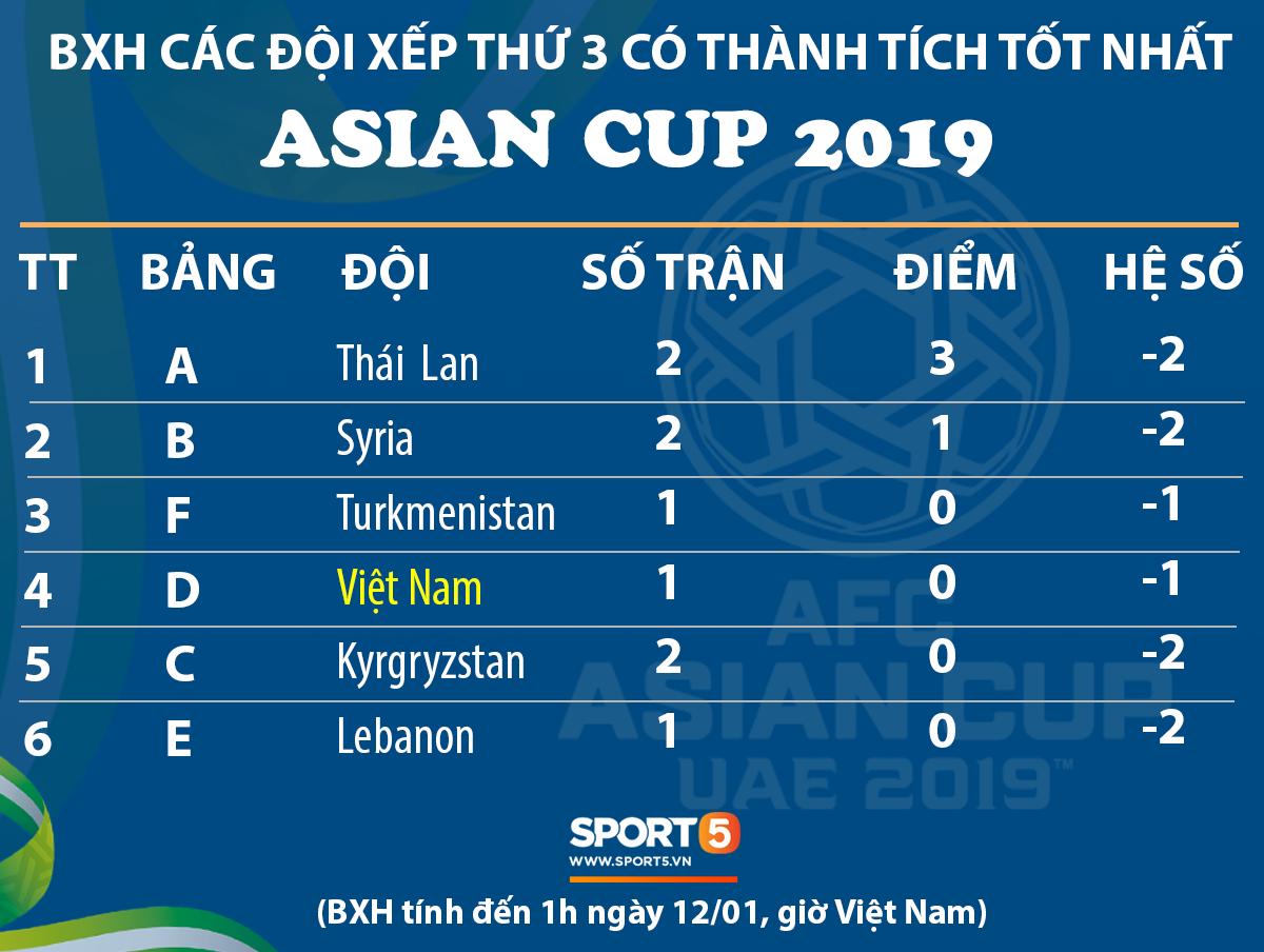 Việt Nam 0-2 Iran: Cửa đi tiếp chưa hoàn toàn đóng sập với thầy trò Park Hang-seo - Ảnh 4.