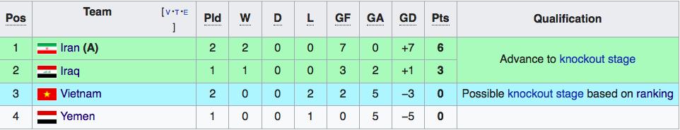 HLV tuyển Iran: Cầu thủ của tôi chưa đá hết sức - Ảnh 2.