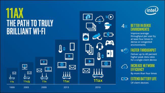 Wi-Fi 6 là gì? Nó khác biệt ra sao với Wi-Fi hiện nay? - Ảnh 2.