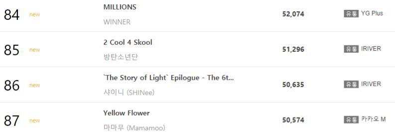 Không có doanh số triệu bản nhưng album debut của BTS lại lập kỷ lục khủng trên BXH vàng này - Ảnh 3.