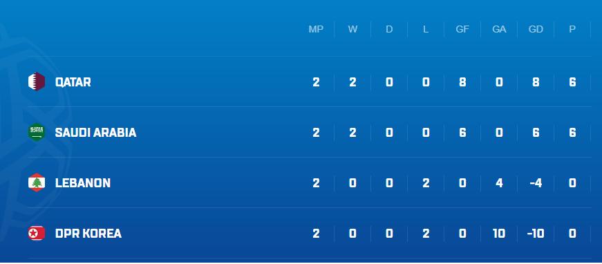 Sau Bahrain, đối thủ nào có khả năng giành lấy chiếc vé vớt của đội tuyển Việt Nam? - Ảnh 6.