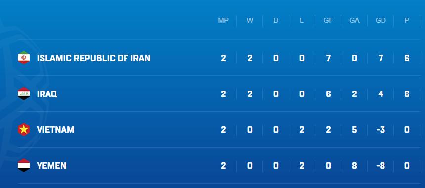 Sau Bahrain, đối thủ nào có khả năng giành lấy chiếc vé vớt của đội tuyển Việt Nam? - Ảnh 2.