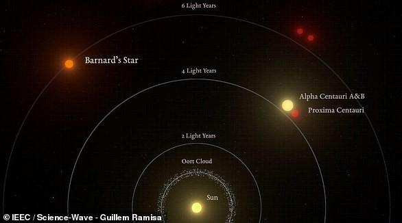 Nghiên cứu mới tin rằng Siêu Trái đất cách chúng ta chỉ 6 năm ánh sáng này CÓ SỰ SỐNG - Ảnh 2.