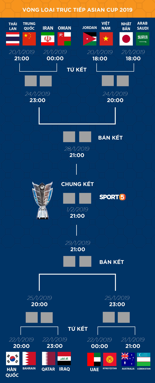 Lịch thi đấu và kết quả cập nhật vòng 1/8 Asian Cup 2019: Việt Nam đối đầu Jordan ở trận mở màn - Ảnh 1.