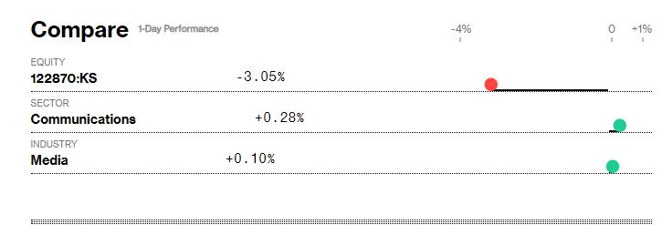 Giá cổ phiếu YG rớt như Tấm ngã cây cau sau scandal hẹn hò của BLACKPINK Jennie - Ảnh 5.