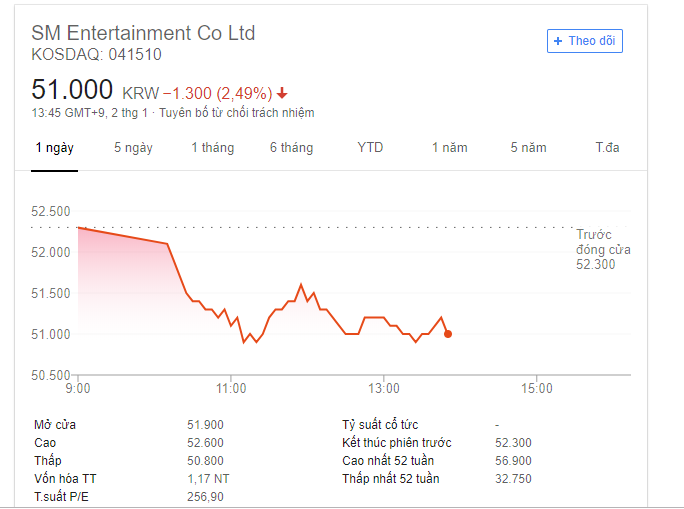 Giá cổ phiếu YG rớt như Tấm ngã cây cau sau scandal hẹn hò của BLACKPINK Jennie - Ảnh 3.