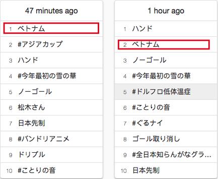 Việt Nam là từ khoá được tìm kiếm nhiều nhất trên Twitter Nhật Bản sau trận thư hùng tại Asian Cup - Ảnh 2.