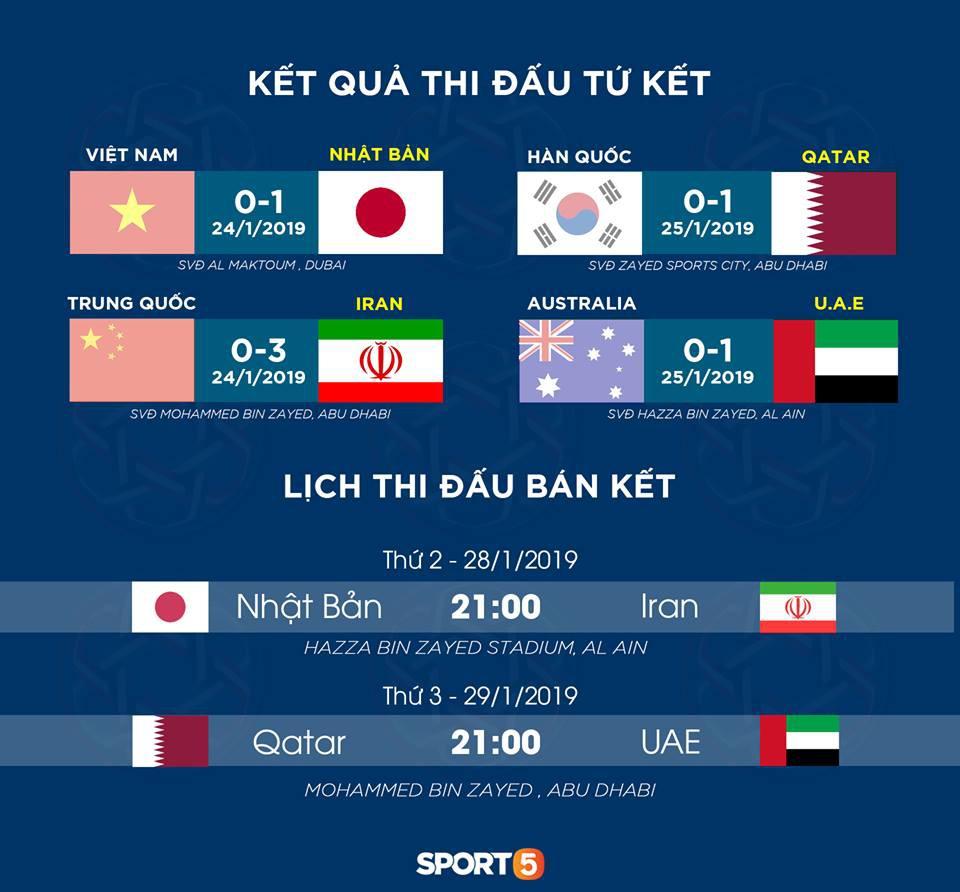 Lịch thi đấu bán kết Asian Cup 2019. Đồ họa: Quý Sáng.