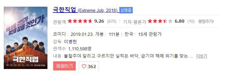 Biệt đội thám tử gà càn quét phòng vé, Extreme Job đạt 1 triệu vé nhanh hơn cả Điều Kì Diệu Ở Phòng Giam Số 7 - Ảnh 3.
