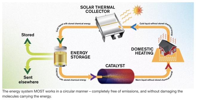 Các nhà khoa học chế tạo thành công nhiên liệu lỏng có thể lưu trữ năng lượng Mặt Trời trong vòng 18 năm - Ảnh 2.