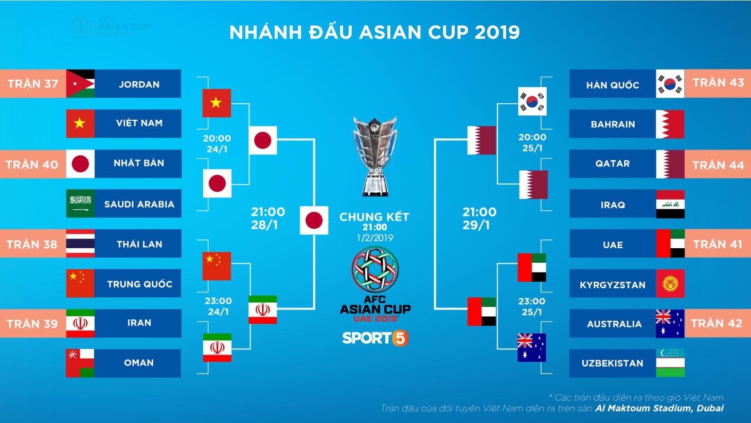 Lịch thi đấu Asian Cup hôm nay (29/1): Xác định nốt đội còn lại vào đá chung kết với Nhật Bản - Ảnh 2.