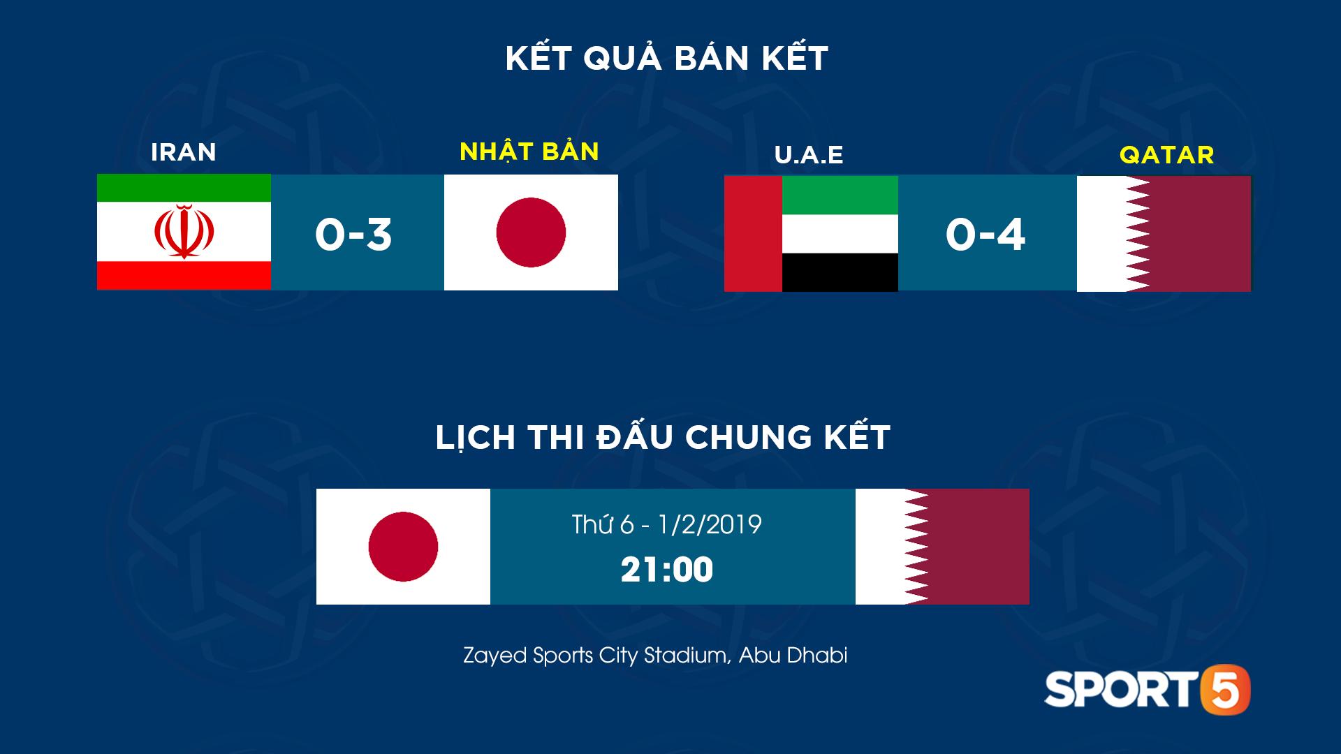 Lịch thi đấu trận chung kết Asian Cup 2019 - Ảnh 1.