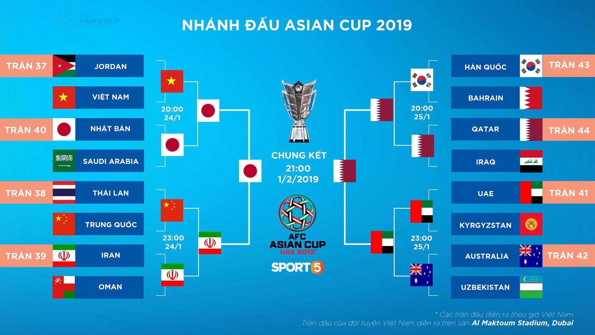 Lịch thi đấu trận chung kết Asian Cup 2019 - Ảnh 2.