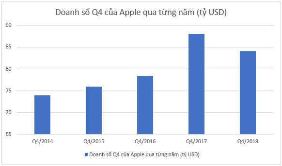 Thủ phạm kéo Apple xuống đáy vực hiện tại không ai khác chính là iPhone X - Ảnh 1.