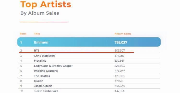 BTS đứng top 2 nghệ sĩ bán nhiều album nhất tại Mỹ, nhưng fan còn bất ngờ hơn vì điều này - Ảnh 1.