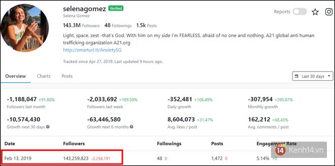 Giải mã đại dịch Instagram bất ngờ tụt follow, hàng loạt sao khủng khốn khổ mất hàng triệu follower! - Ảnh 2.