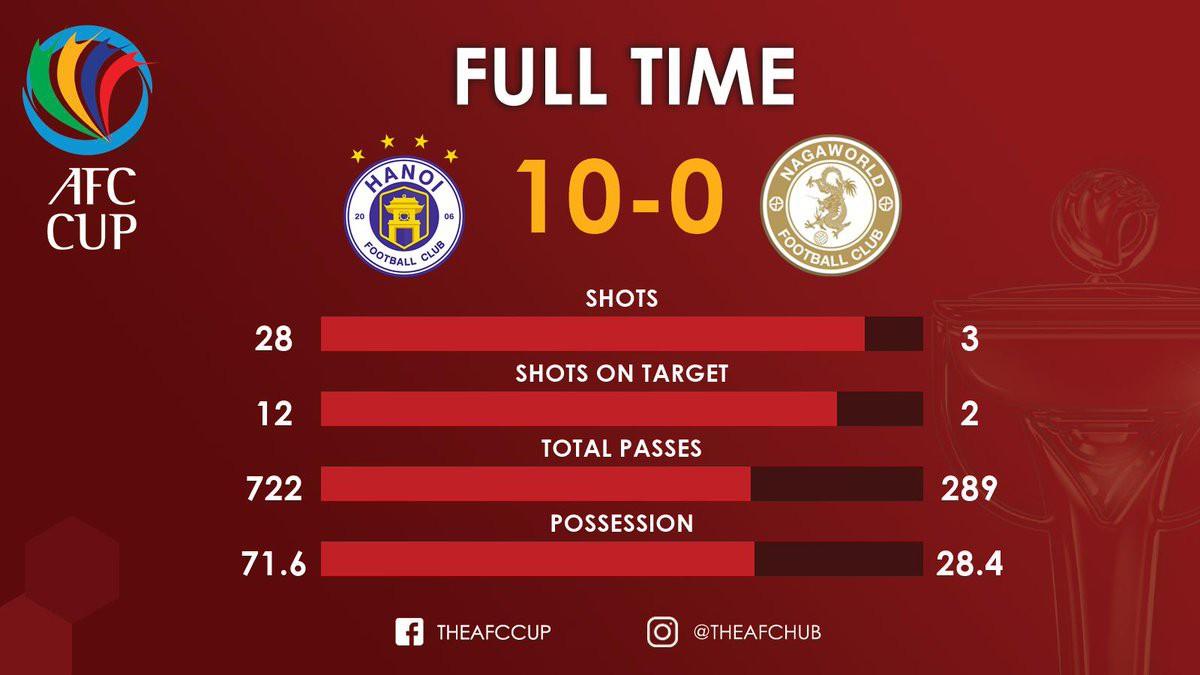 CLB Hà Nội 10-0 Naga World: Trút cơn mưa bàn thắng, CLB Hà Nội đánh bại đối thủ bằng kết quả khó tin - Ảnh 3.