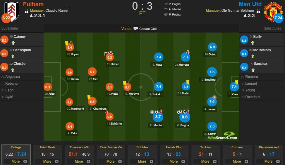 Pogba lập cú đúp, MU chiếm suất trong top 4 Premier League của Chelsea - Ảnh 3.