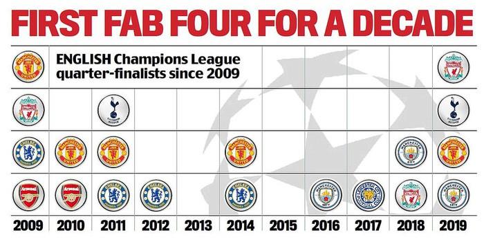 4 đội bóng Anh vào tứ kết Champions League lần đầu tiên sau 10 năm, liệu kỷ nguyên thống trị mới sắp mở ra? - Ảnh 2.