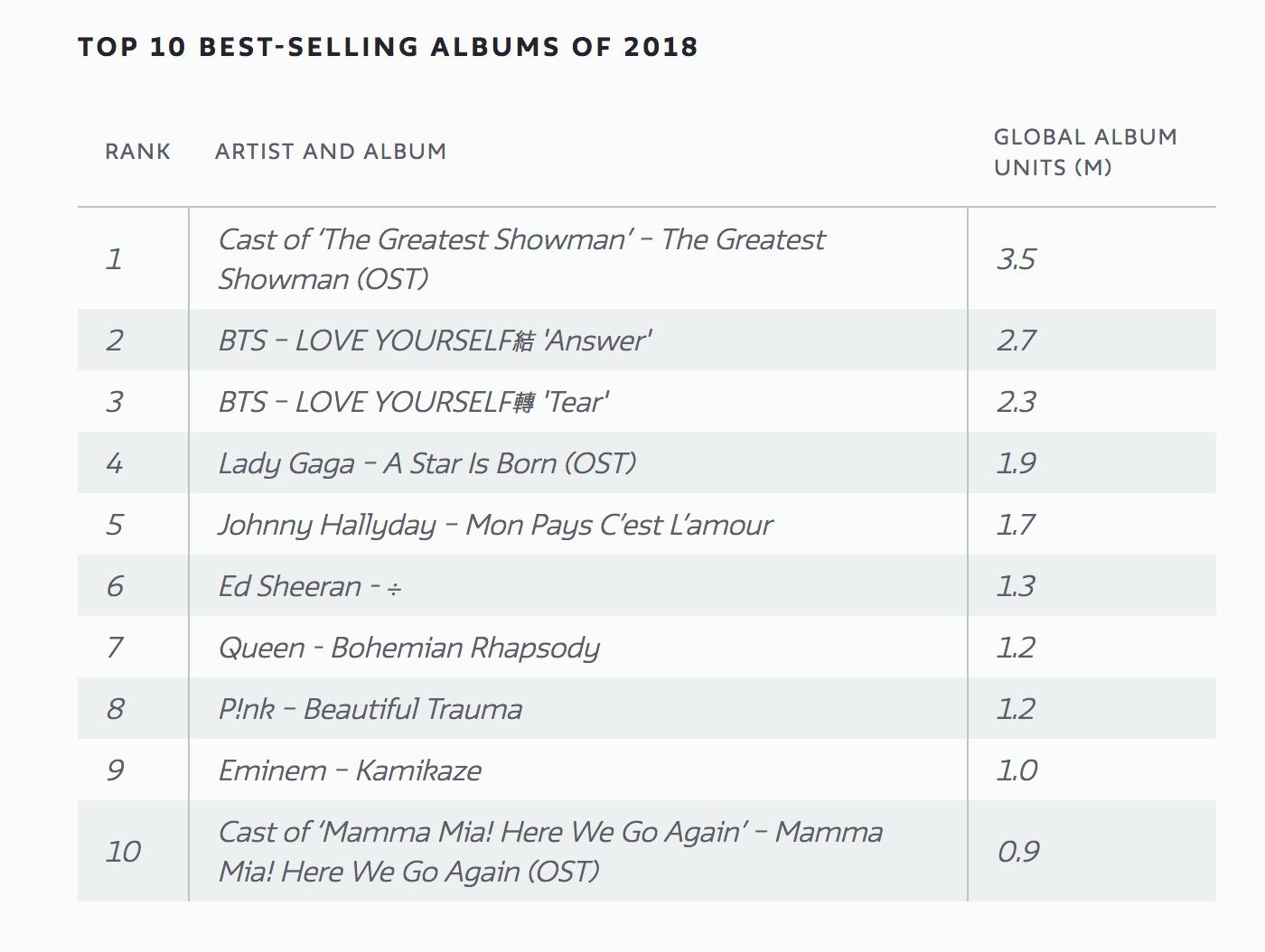 Bộ đôi album của BTS phá đảo BXH bán chạy nhất 2018, trên cả Lady Gaga và chỉ thua mỗi cái tên này - Ảnh 2.