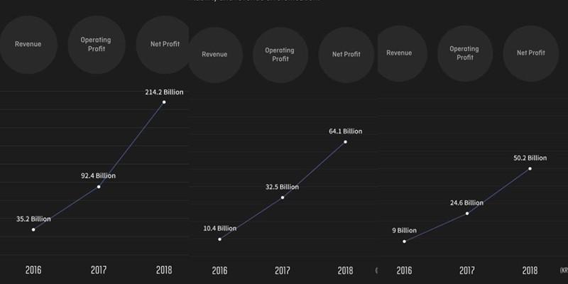 """Nhìn con số này để thấy chỉ trong 3 năm, một tay BTS đã dựng nên cả """"đế chế"""" Big Hit như thế nào - Ảnh 4."""