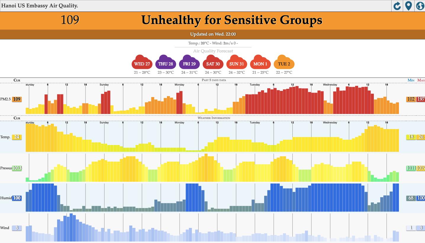 Hà Nội ngập trong sương bụi mù mịt bao phủ tầm nhìn: Tình trạng ô nhiễm không khí đáng báo động! - Ảnh 2.