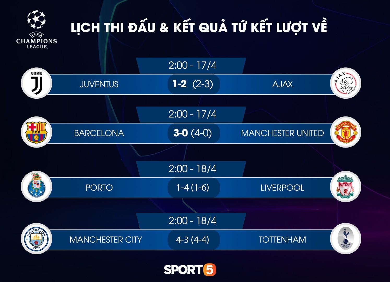 Cập nhật: Lịch thi đấu bán kết Champions League châu Âu - giải đấu danh giá nhất thế giới dành cho CLB - Ảnh 1.