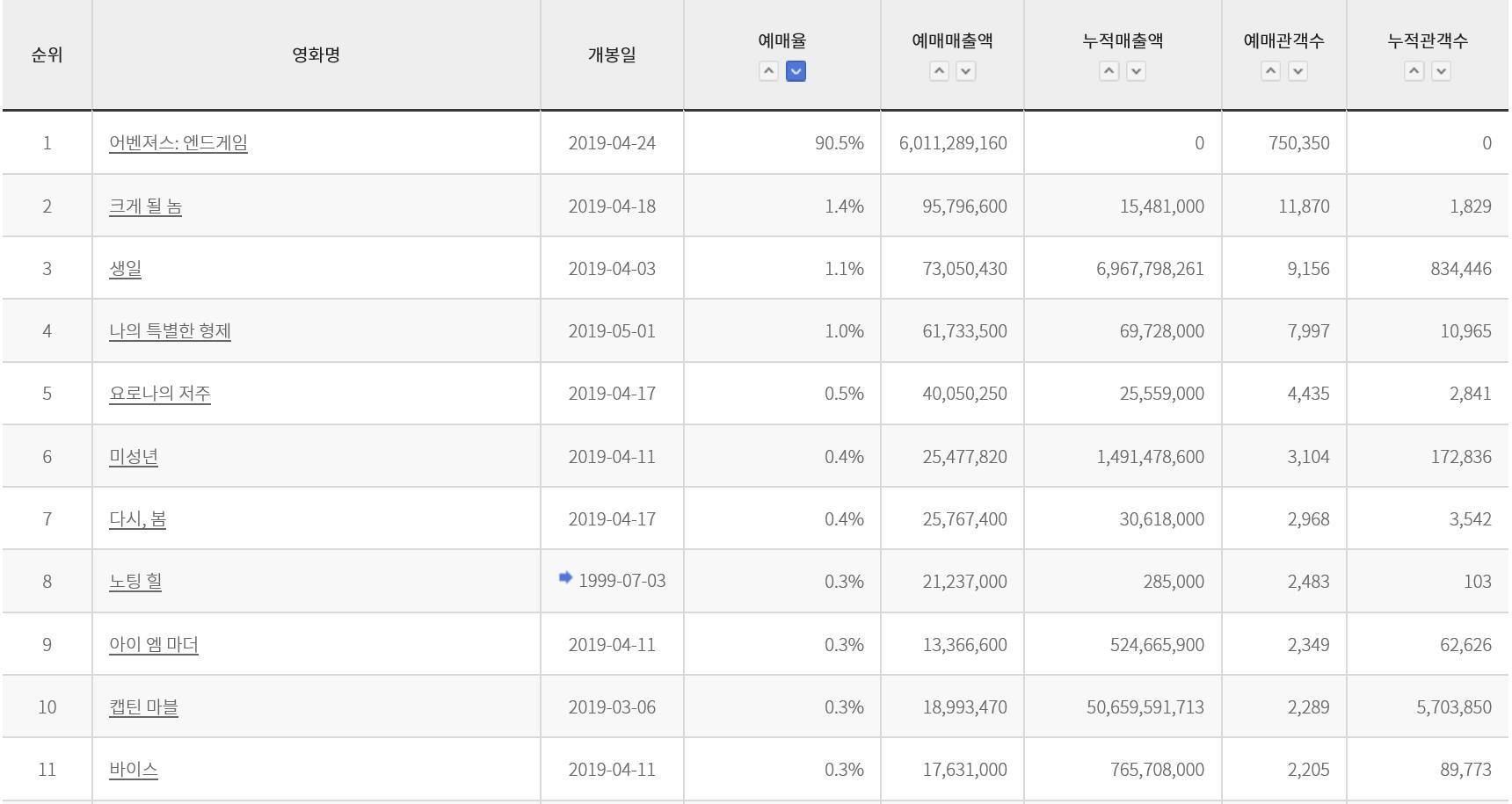 Mở đặt vé online Avengers: Endgame, website của nhà phát hành xứ Hàn sập chỉ sau một giờ - Ảnh 2.