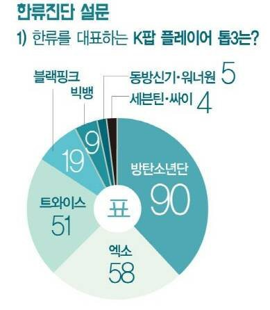 Chuyên gia bình chọn nghệ sĩ đại diện Kpop: Ngôi vương quá chuẩn, gà YG thua đau đối thủ SM và JYP - Ảnh 1.