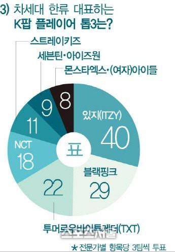 Chuyên gia bình chọn nghệ sĩ đại diện Kpop: Ngôi vương quá chuẩn, gà YG thua đau đối thủ SM và JYP - Ảnh 4.