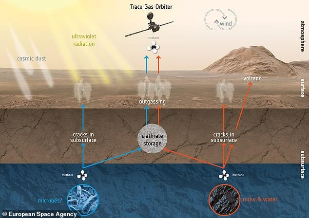 ESA xác nhận bằng chứng cực kỳ quan trọng cho thấy có sự sống tồn tại trên sao Hỏa - Ảnh 3.