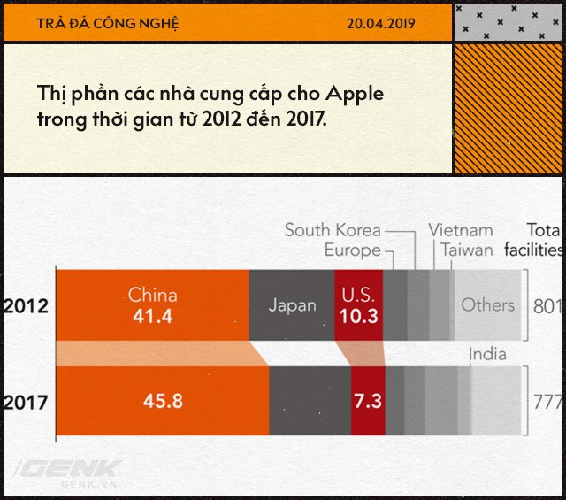 Apple đã trở thành con tin trong tay Trung Quốc như thế nào? - Ảnh 4.