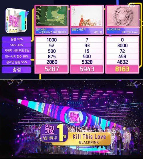 BLACKPINK không quảng bá nhưng vẫn dư sức đè bẹp BTS, giật cúp đầu tiên cho Kill This Love - Ảnh 1.