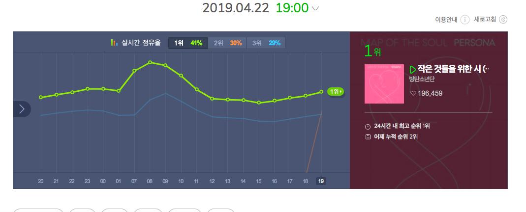 Nhìn BTS và TWICE thay nhau chiếm no.1, fan phấn khích: Lâu rồi mới lại thấy cuộc chiến giữa 2 nhóm nhạc mạnh nhạc số nhất gen3! - Ảnh 1.