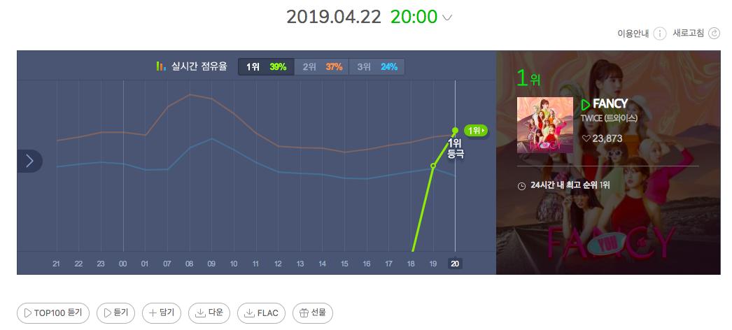 Nhìn BTS và TWICE thay nhau chiếm no.1, fan phấn khích: Lâu rồi mới lại thấy cuộc chiến giữa 2 nhóm nhạc mạnh nhạc số nhất gen3! - Ảnh 2.