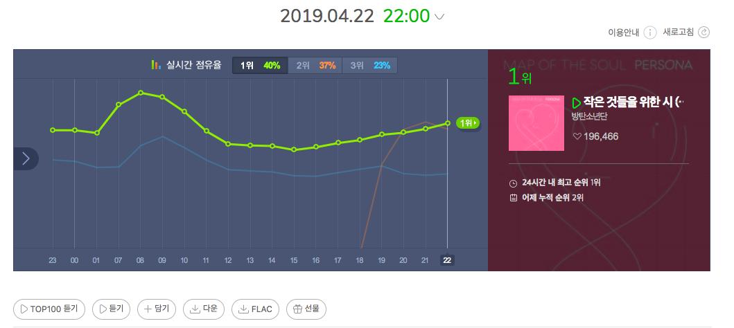 Nhìn BTS và TWICE thay nhau chiếm no.1, fan phấn khích: Lâu rồi mới lại thấy cuộc chiến giữa 2 nhóm nhạc mạnh nhạc số nhất gen3! - Ảnh 3.
