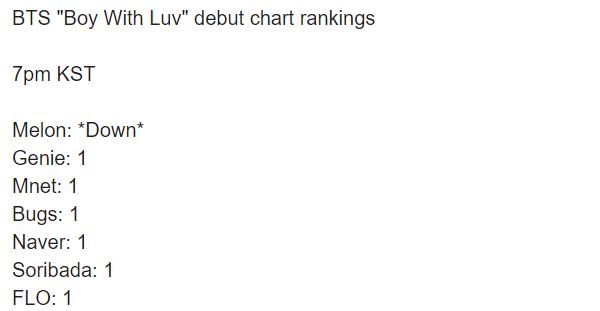 So sánh hit mới của TWICE, BLACKPINK, BTS trên các BXH âm nhạc: Lép vế nhất là ai? - Ảnh 2.
