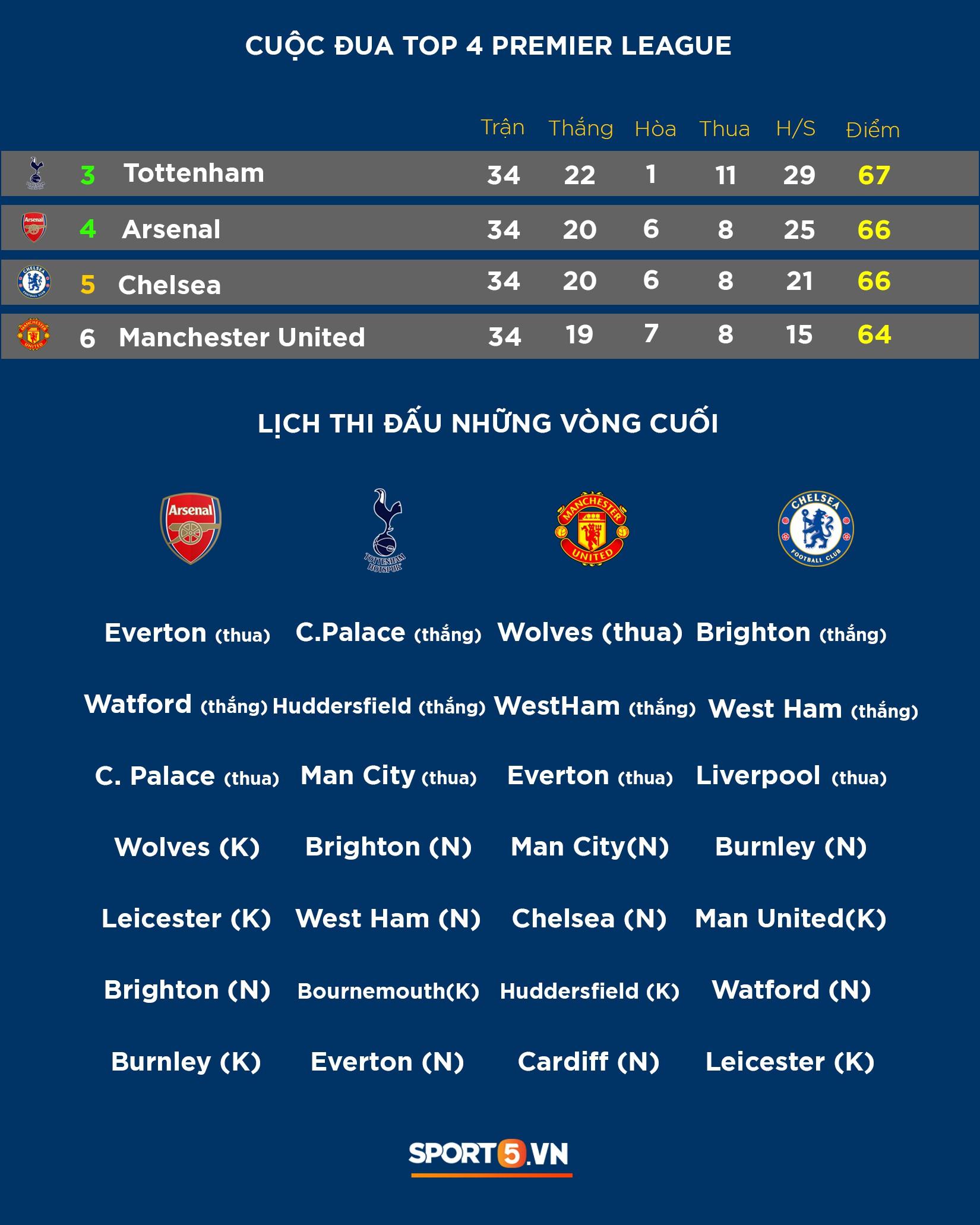 Cập nhật: Bảng xếp hạng cuộc đua vô địch và tranh top 4 khốc liệt ở giải Ngoại hạng Anh - Ảnh 2.