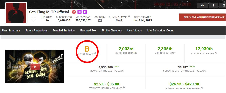 YouTube Khá Bảnh được chấm điểm cao hơn cả Sơn Tùng M-TP, Chi Pu, ViruSs... trên Social Blade? - Ảnh 2.